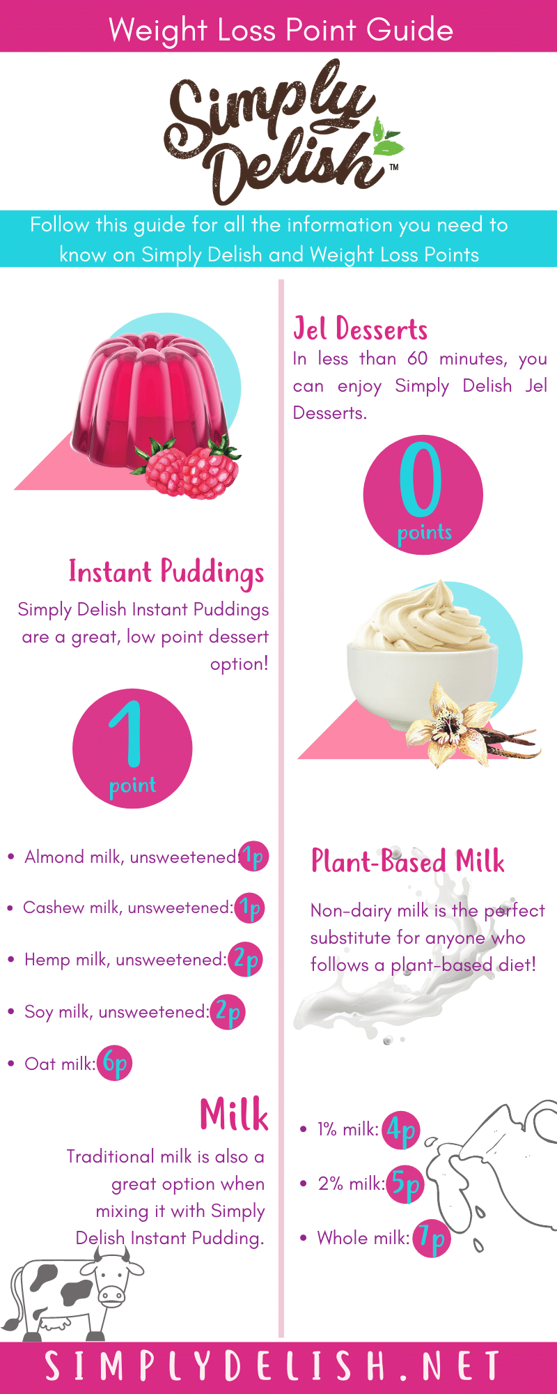 infographics on weight loss